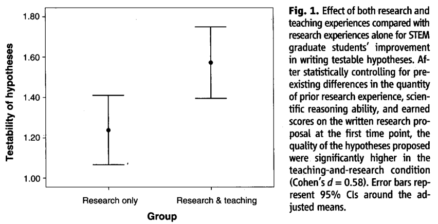 Graduate Students' Teaching Experiences Improve Their Methodological Research Skills